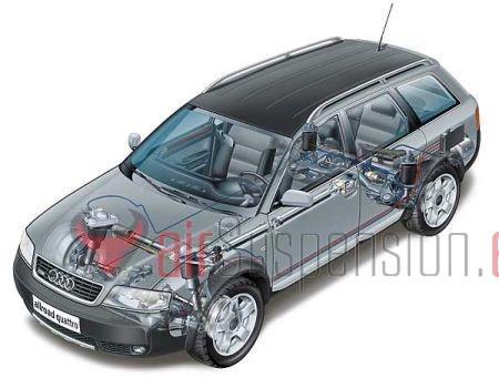Audi allroad. Suspensión delantera AirSpring